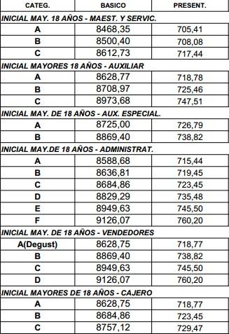 Escala Salarial 2014-2015